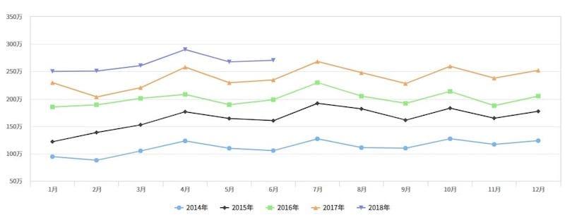 出展:月別訪日外国人数の推移(日本政府観光局(JNTO)発表資料よりJTB総合研究所作成)