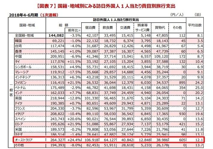 国籍・地域別にみる訪日外国人1人当たり費目別旅行支出 2018年4-6月期(1次速報)観光庁