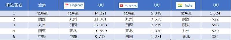 図表2 ※2017/08/01 - 2018/07/31 ジャパンガイドstatistics data参照