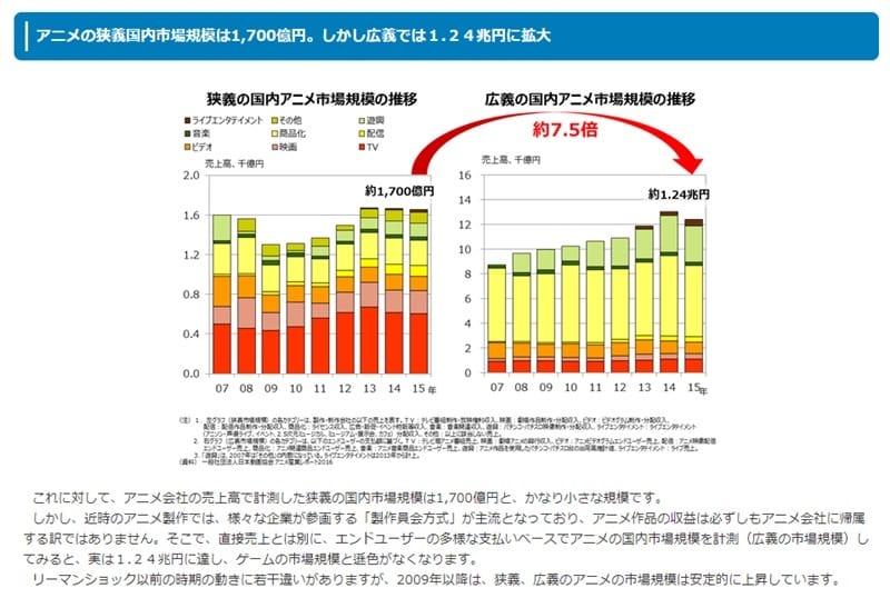 日本の2大コンテンツ、ゲームとアニメの制作企業の実像を比較する(その1)経済産業省ホームページより