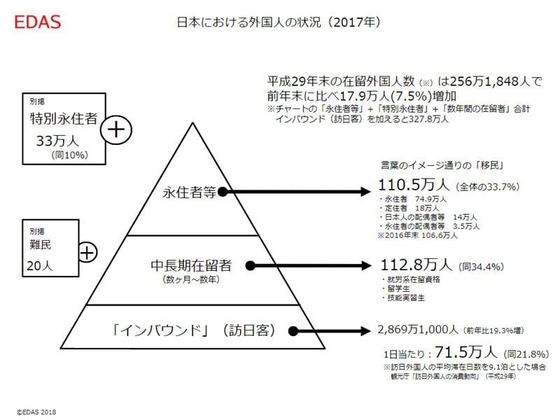 日本における外国人の状況(2017年) EDAS提供