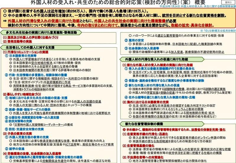 官邸公表資料3「外国人材の受入れ・共生のための総合的対応策」表紙部分