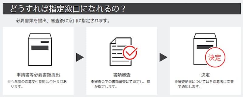 ▲「東京観光案内窓口」になるためには