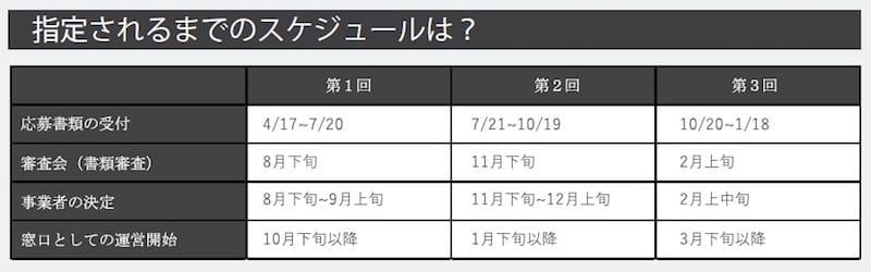 ▲「東京観光案内窓口」に指定されるまでのスケジュール