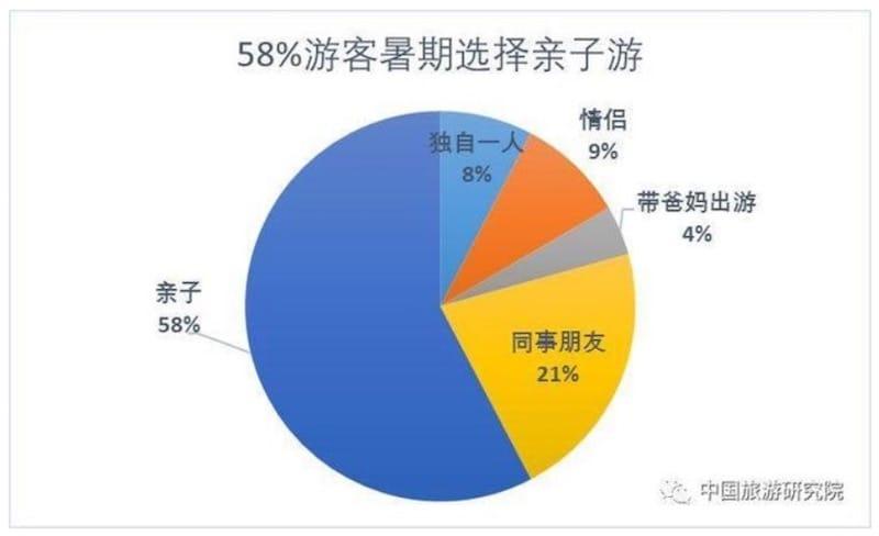 ▲夏休み期間の旅行の同行者についての回答結果、58%の旅行者が「親子旅行」