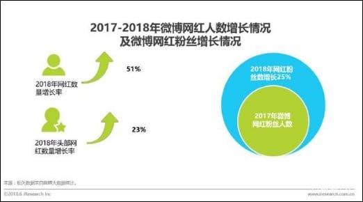 ▲2017年から2018年にかけてのワンホン市場の成長