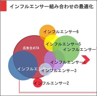 ▲複数のKOLで、フォロワーの重複が少ない組み合わせを提案