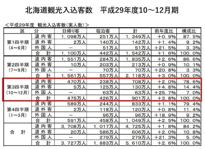 北海道観光入込客数 平成29年度10~12月期 北海道経済部観光局より