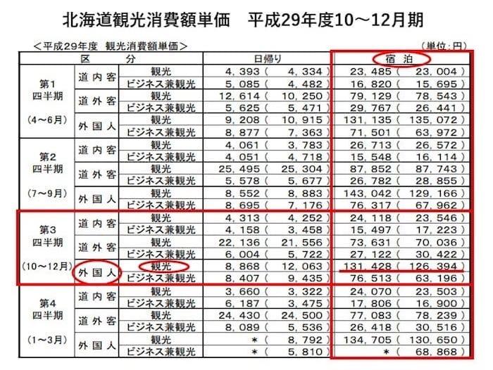 北海道観光消費額単価 平成29年度10~12月期 北海道経済部観光局より