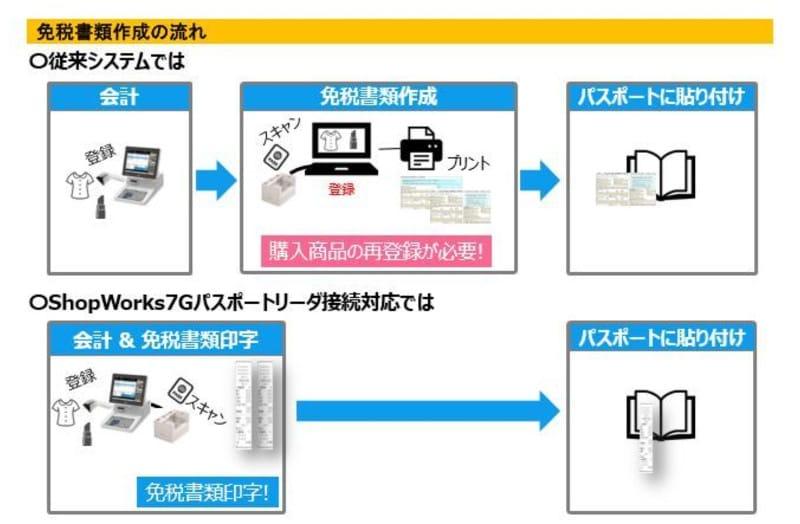 「ShopWorks7G」パスポートリーダ接続対応