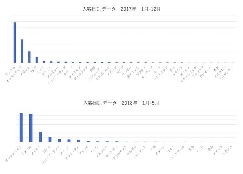 ロボットレストランアンケートデータ:入客国別データ