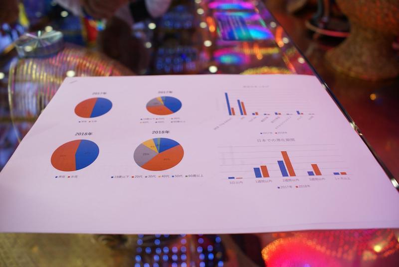 ロボットレストランのデータをまとめている資料