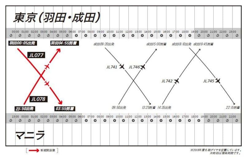 「東京=マニラ線」