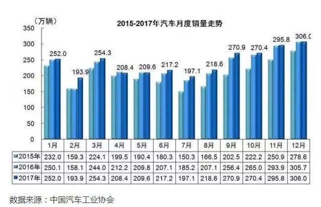 ▲2015~2017年の月ごとの車の販売量(中国)