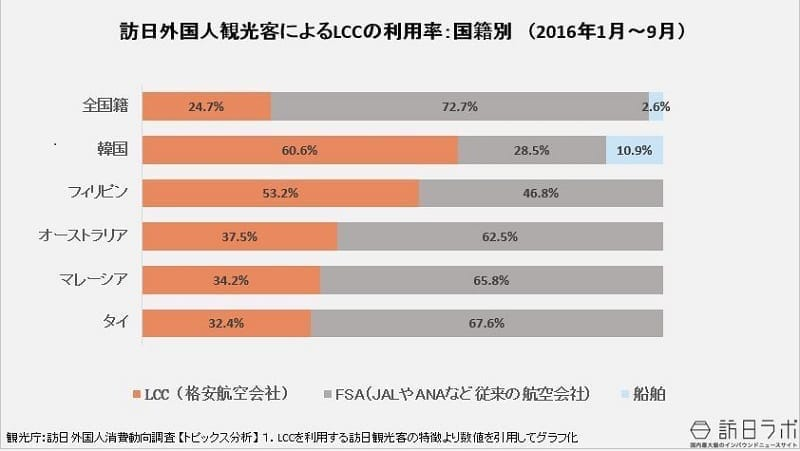 訪日外国人客によるLCC利用率