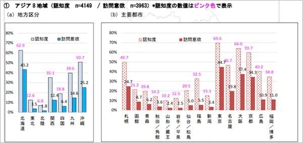 アジア8地域における 訪日外国人観光客からの東北の認知度及び訪問意欲/株式会社日本政策投資銀行 東北支店:2017 東北インバウンド意向調査より