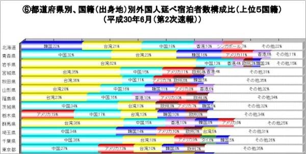 都道府県別、国籍別外国人延べ宿泊者数構成比/観光庁:宿泊旅行統計調査より