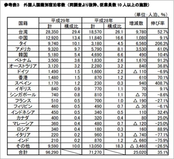 福島県の外国人国籍別宿泊者数/福島県観光客入込状況 平成29年分より
