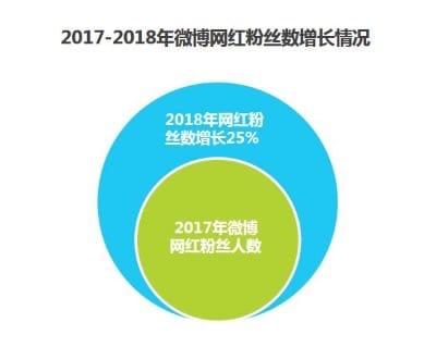 ▲KOL全体のフォロワー数は5.88億人。2017年に比べて25%増加している。