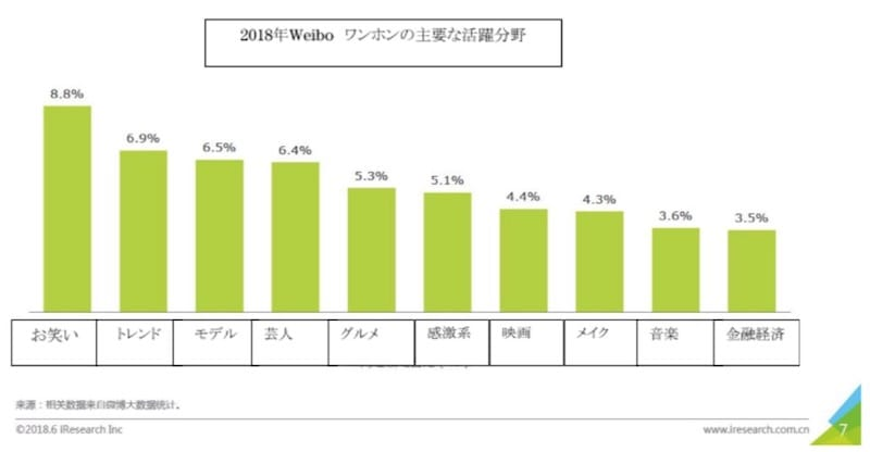 ▲2018年Weiboワンホンの主要な活躍分野(上位55%)