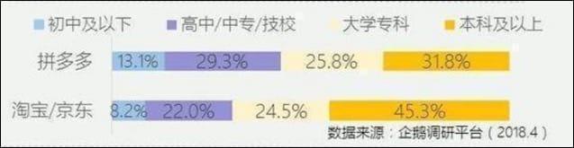 ▲ユーザーの学歴分布。上が拼多多、下がタオバオと京東。