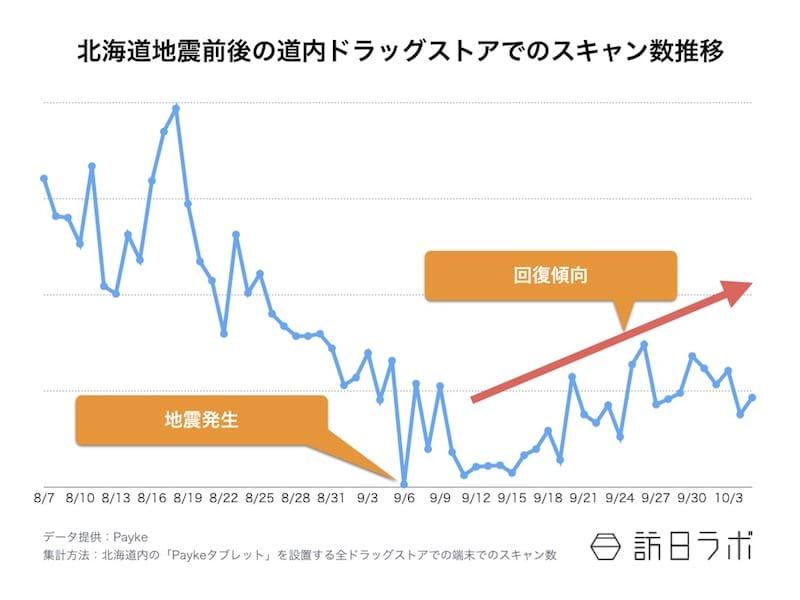 【図1】震災前後1ヶ月のスキャン数の推移