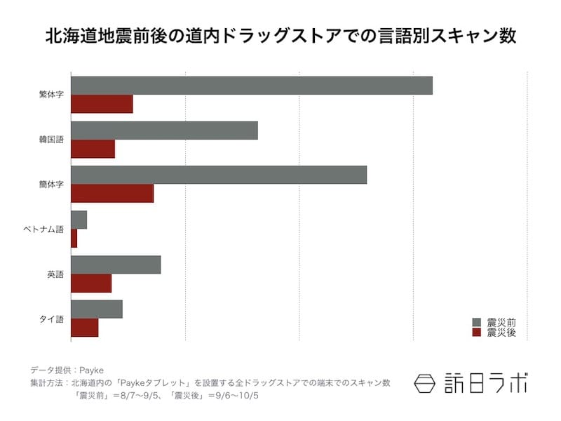 【図2】言語別:震災前後1ヶ月のスキャン数の推移
