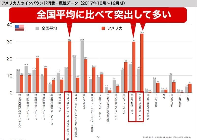 訪日ラボセミナー資料より:観光庁訪日外国人消費動向調査より出典