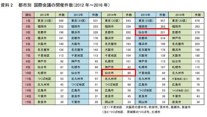 ▲国際会議の開催件数(2012年~2016年)JNTO発表