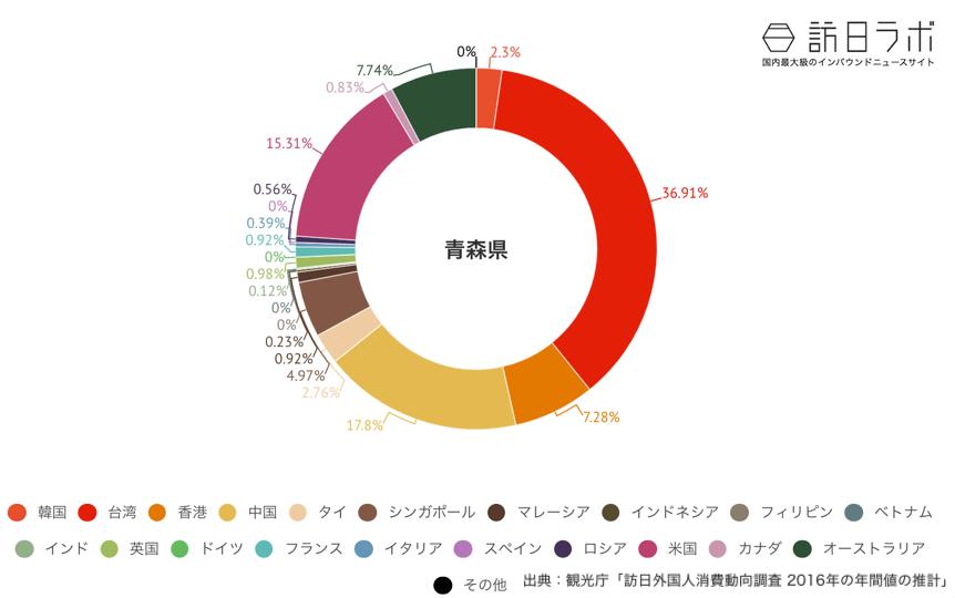 青森県でインバウンド消費している金額の割合グラフ