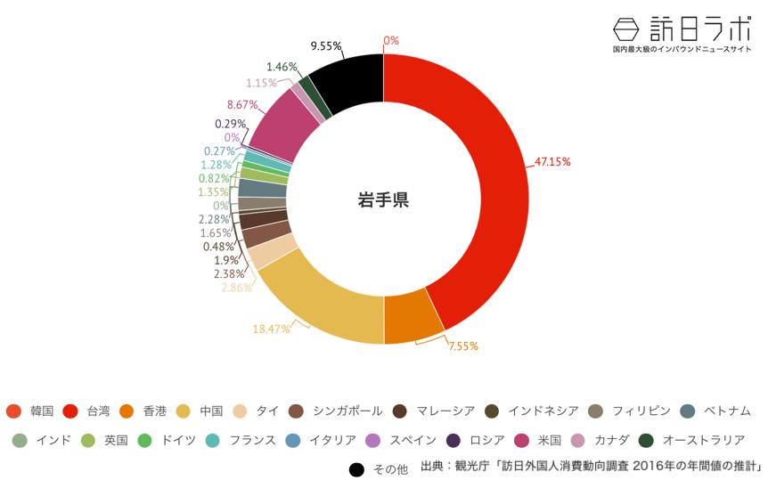 岩手県でインバウンド消費している金額の割合グラフ
