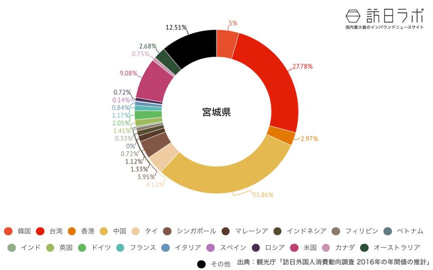 宮城県でインバウンド消費している金額の割合グラフ
