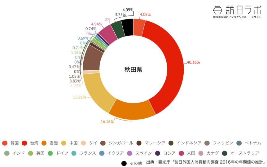 秋田県でインバウンド消費している金額の割合グラフ