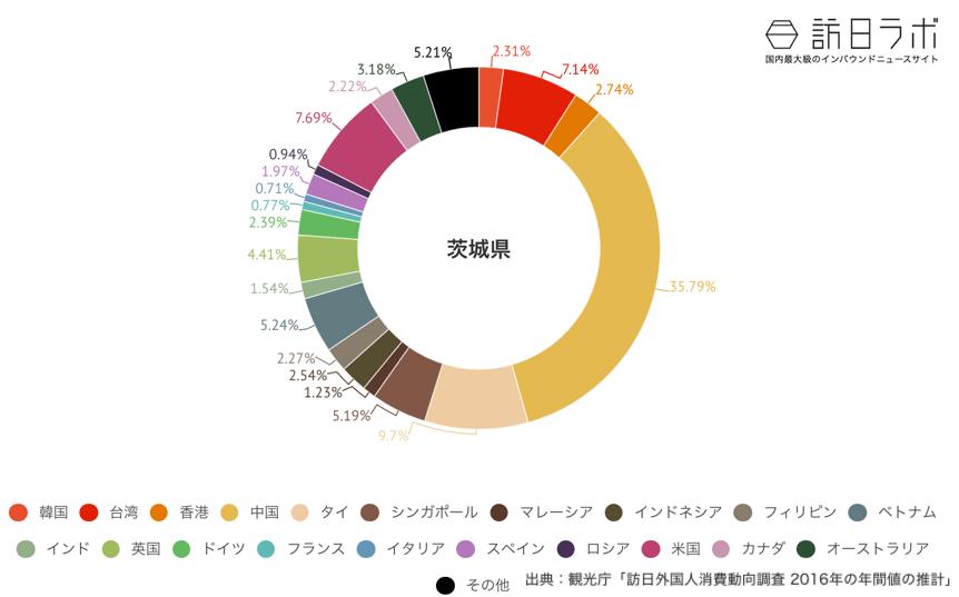 茨城県でインバウンド消費している金額の割合グラフ