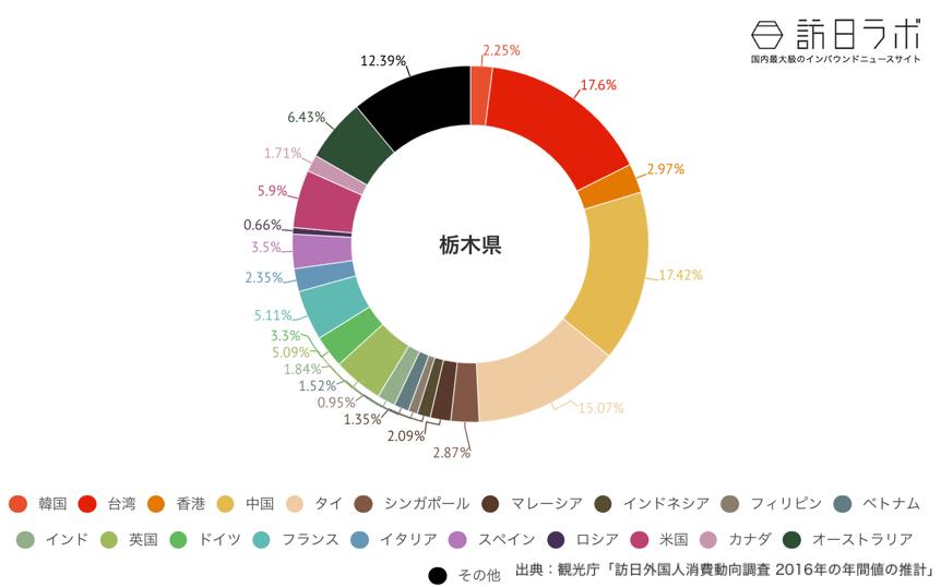 栃木県でインバウンド消費している金額の割合グラフ