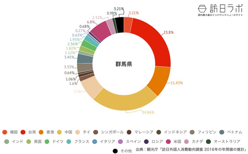 群馬県でインバウンド消費している金額の割合グラフ