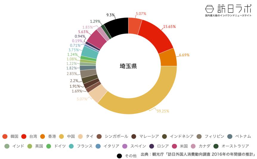 埼玉県でインバウンド消費している金額の割合グラフ