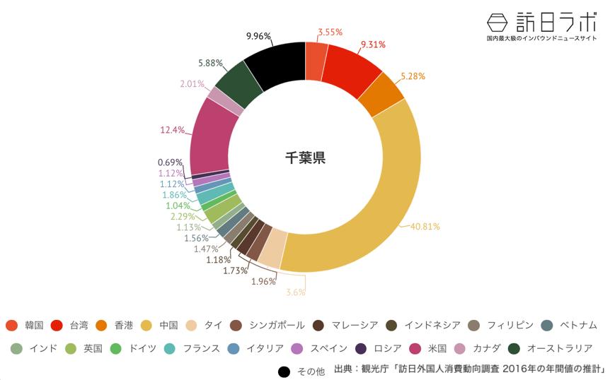 千葉県でインバウンド消費している金額の割合グラフ