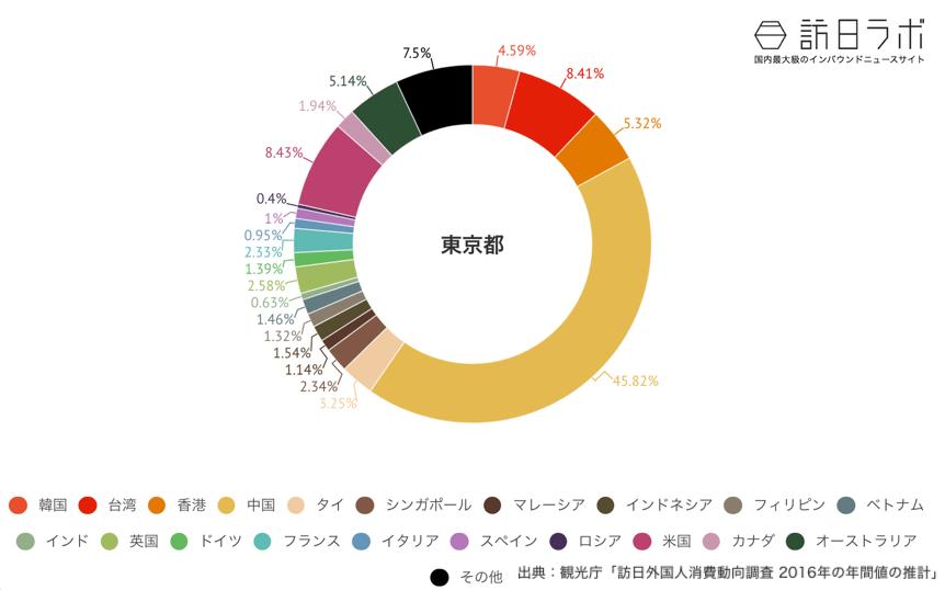 東京都でインバウンド消費している金額の割合グラフ
