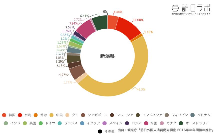 新潟県でインバウンド消費している金額の割合グラフ