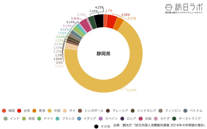 静岡県でインバウンド消費している金額の割合グラフ