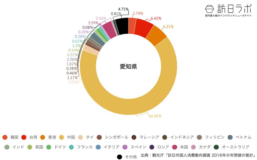 愛知県でインバウンド消費している金額の割合グラフ