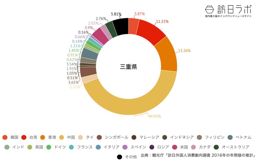 三重県でインバウンド消費している金額の割合グラフ