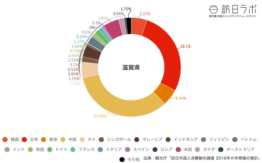 滋賀県でインバウンド消費している金額の割合グラフ
