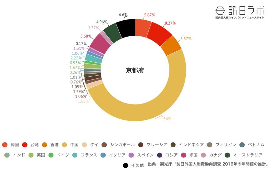 京都府でインバウンド消費している金額の割合グラフ