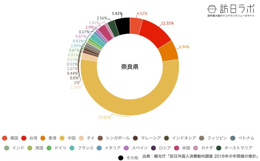 奈良県でインバウンド消費している金額の割合グラフ