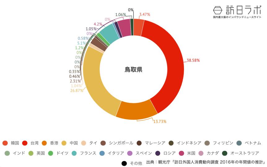 鳥取県でインバウンド消費している金額の割合グラフ