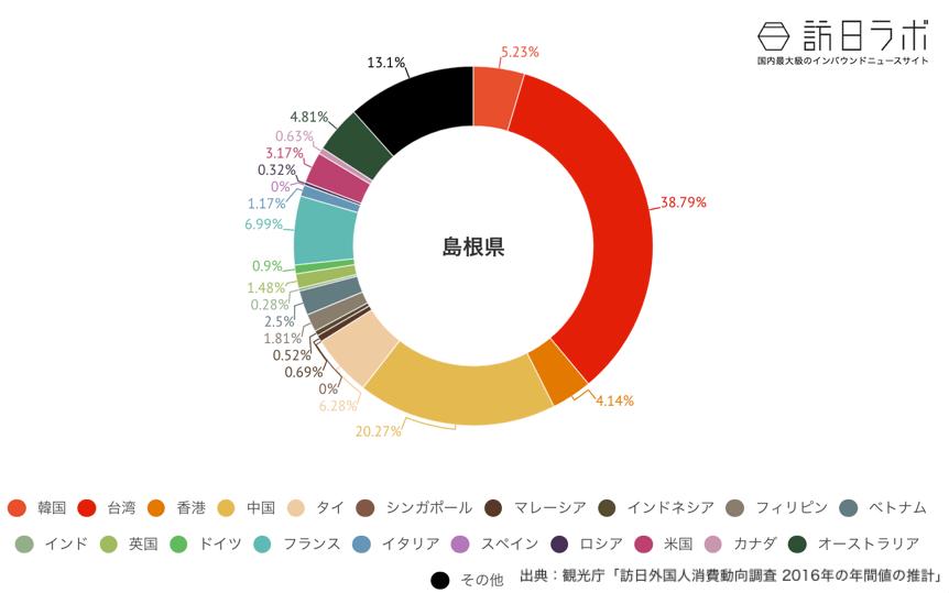 島根県でインバウンド消費している金額の割合グラフ