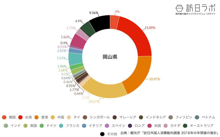 岡山県でインバウンド消費している金額の割合グラフ