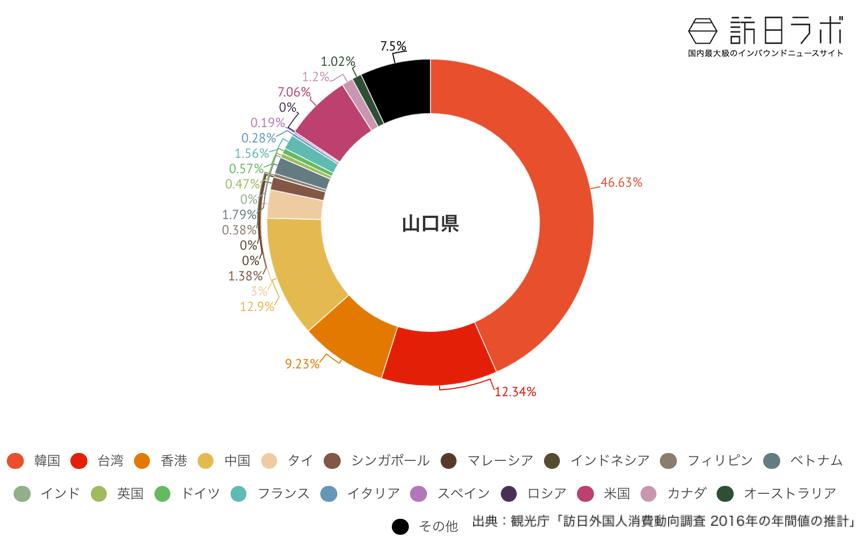 山口県でインバウンド消費している金額の割合グラフ